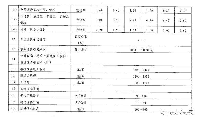 全国30省/市最新工程造价咨询收费标准公布_42