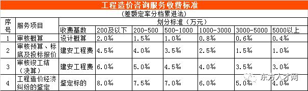 全国30省/市最新工程造价咨询收费标准公布_45