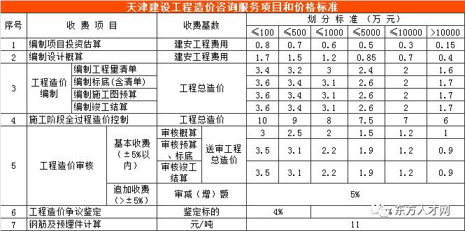 全国30省/市最新工程造价咨询收费标准公布_44