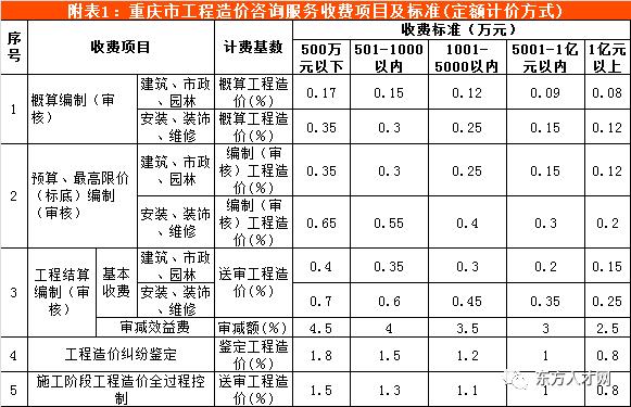 全国30省/市最新工程造价咨询收费标准公布_49