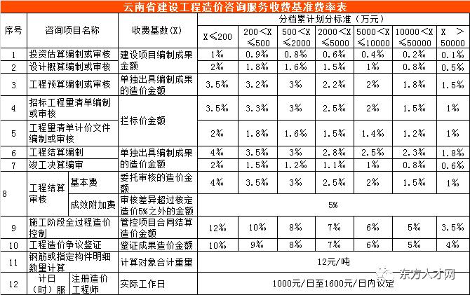 全国30省/市最新工程造价咨询收费标准公布_46