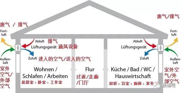 德国别墅住宅分散式新风_3