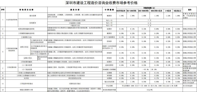 全国30省/市最新工程造价咨询收费标准公布_2