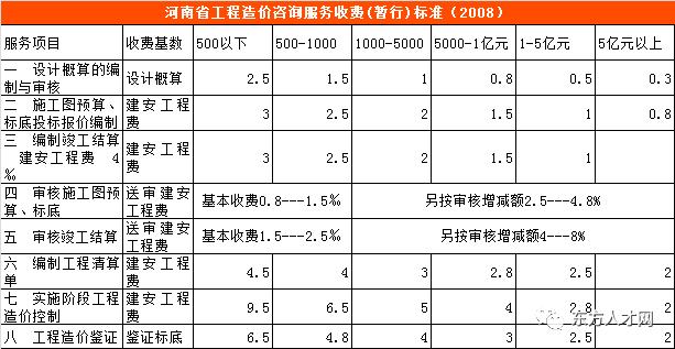全国30省/市最新工程造价咨询收费标准公布_5