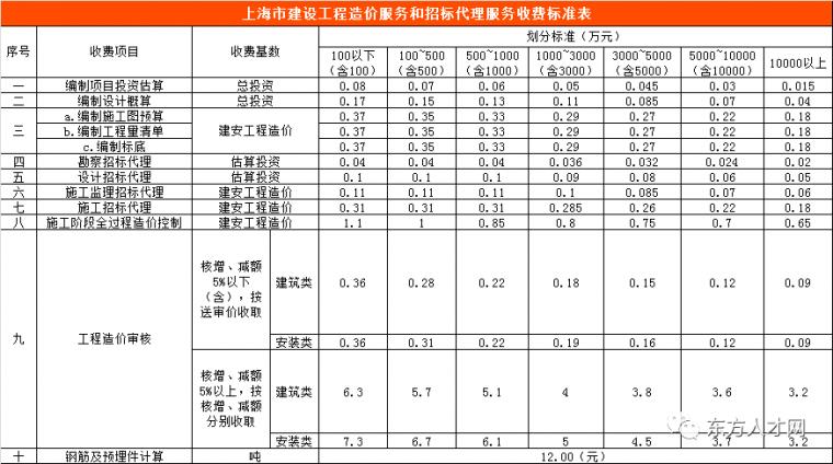 全国30省/市最新工程造价咨询收费标准公布_4