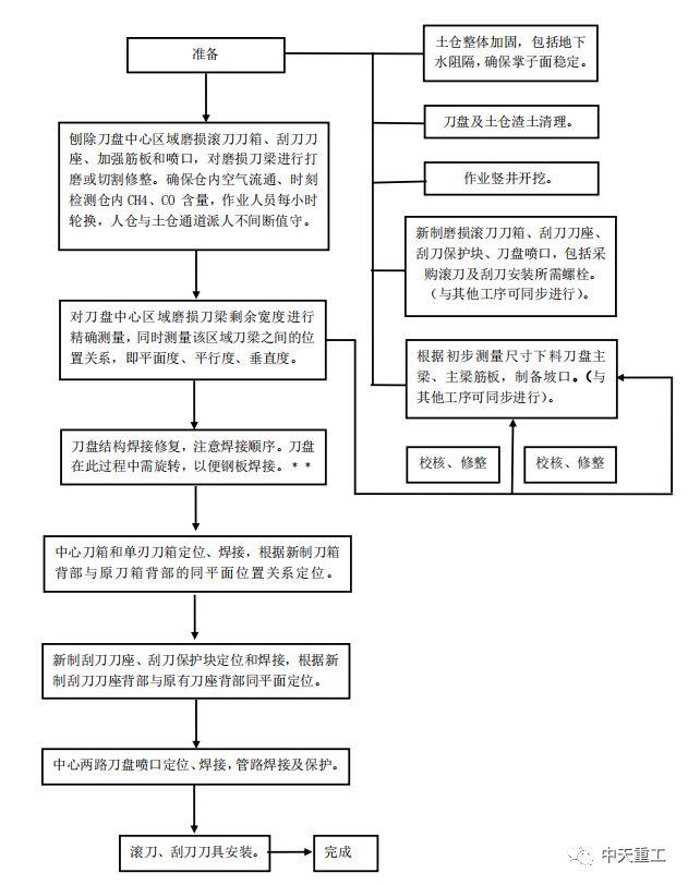 城市地铁盾构施工事故事件案例_12