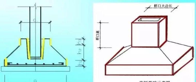 超详细模板工程量计算方法,果断收藏!_5