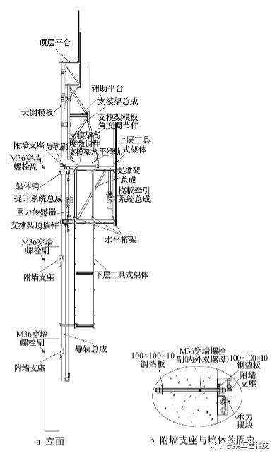 建筑施工的新帮手:电动式集成化模架
