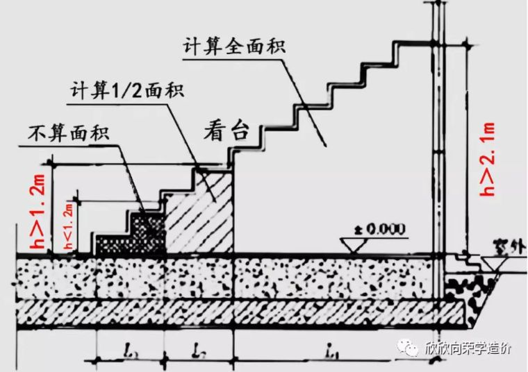 建筑面积计算规范解读(第二讲)