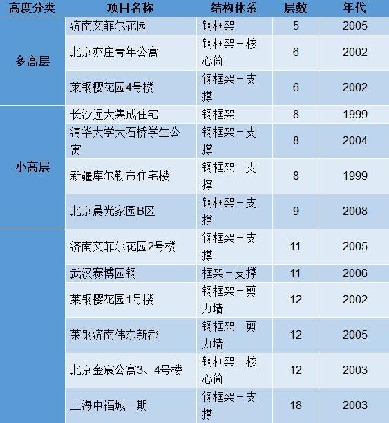 钢结构建筑工程技术规范及施工方案合集_10