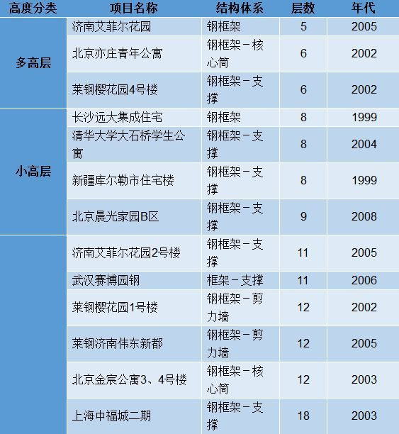 钢结构建筑工程技术规范及施工方案合集_11