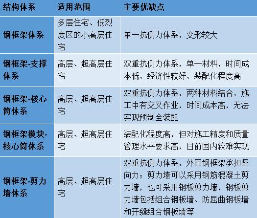 钢结构建筑工程技术规范及施工方案合集_12