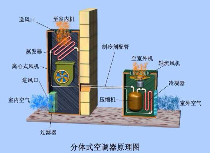暖通空调基础介绍(45页)