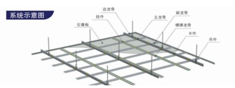 轻钢龙骨石膏板吊顶安装标准施工方法