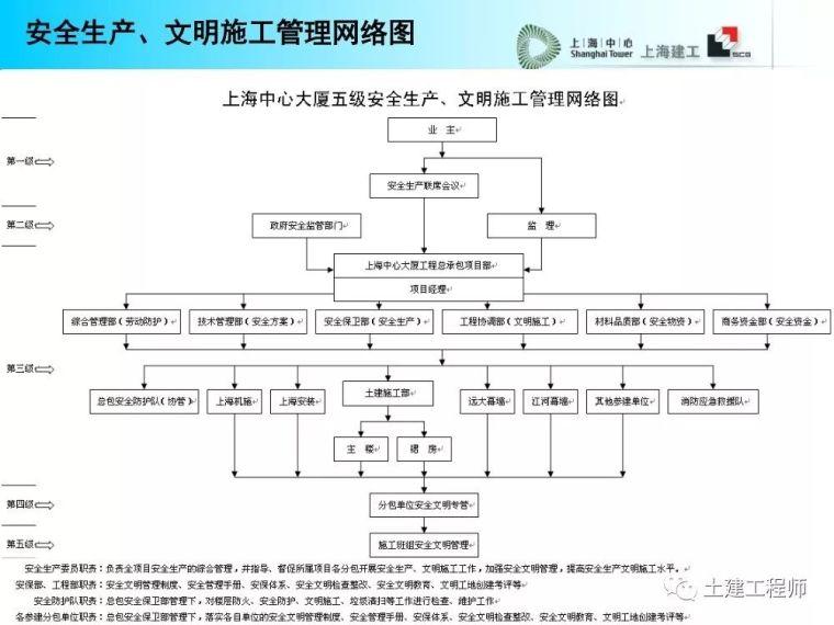 建工高层建筑施工安全防护培训讲义PPT_12