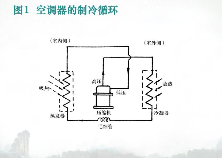 暖通空调基础知识讲解