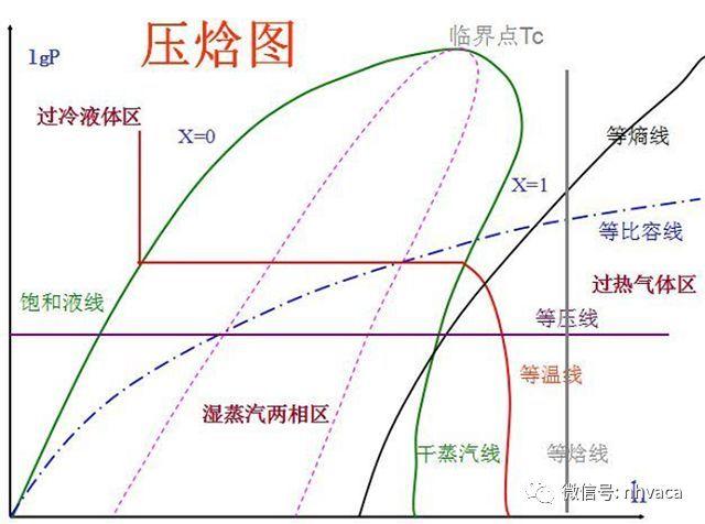 空调系统压焓图的识读与理解