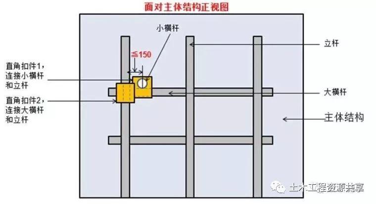 脚手架搭设、拆除与验收24条,逐条附图说明_10