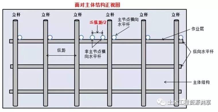 脚手架搭设、拆除与验收24条,逐条附图说明_12
