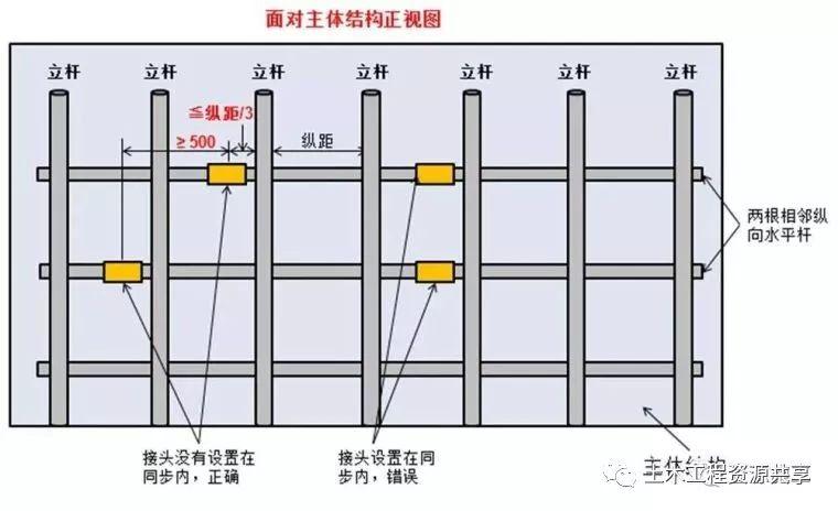 脚手架搭设、拆除与验收24条,逐条附图说明_6