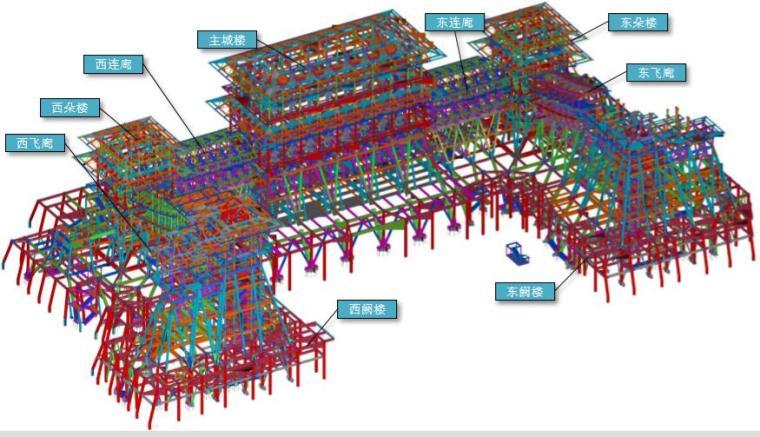 中原杯BIM大赛钢结构案例应用(83页)