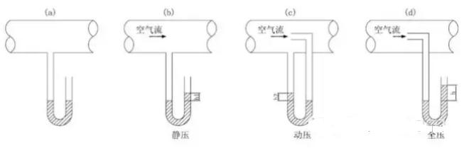 空调风管静压选择的确定方法
