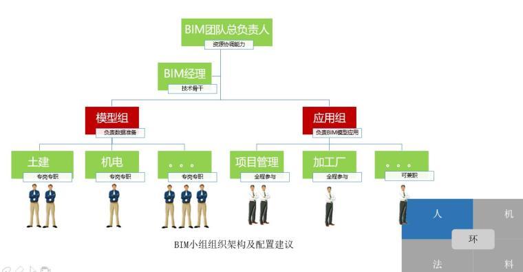 施工企业BIM实施实例及方案(42页)