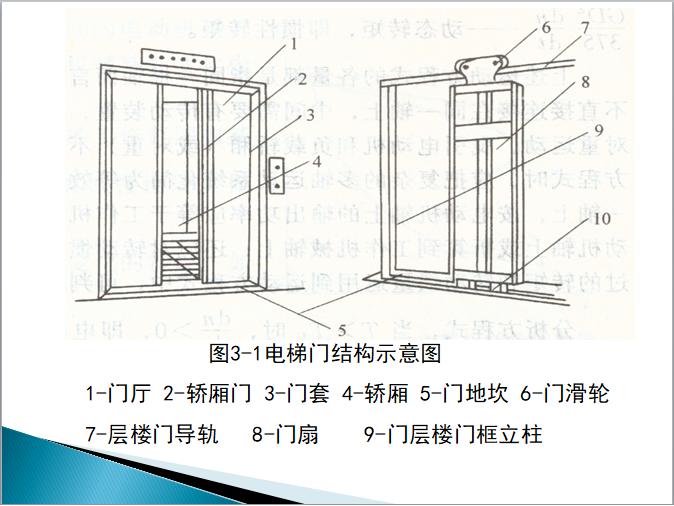 电梯门系列介绍及施工工艺