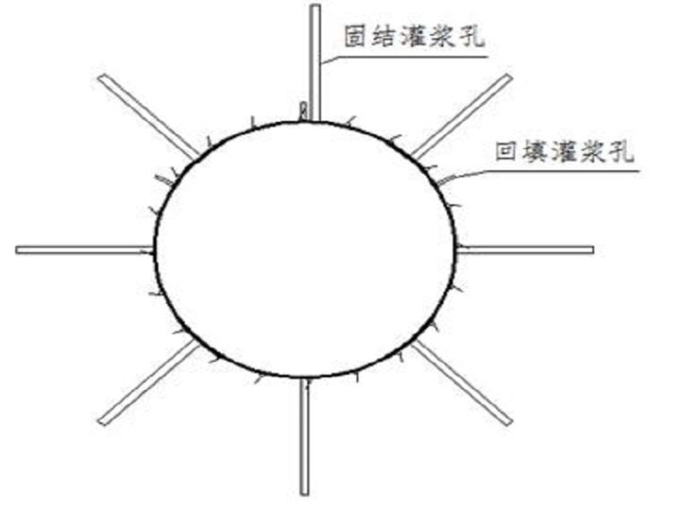 泄洪隧洞设计与施工(32页,清楚明了)
