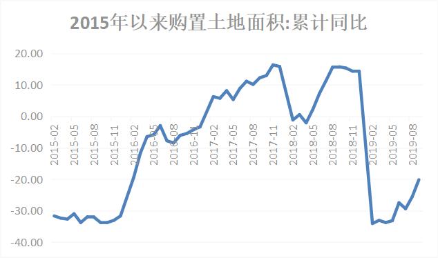 房企拿地下降30%,新开工项目却增长了10%!
