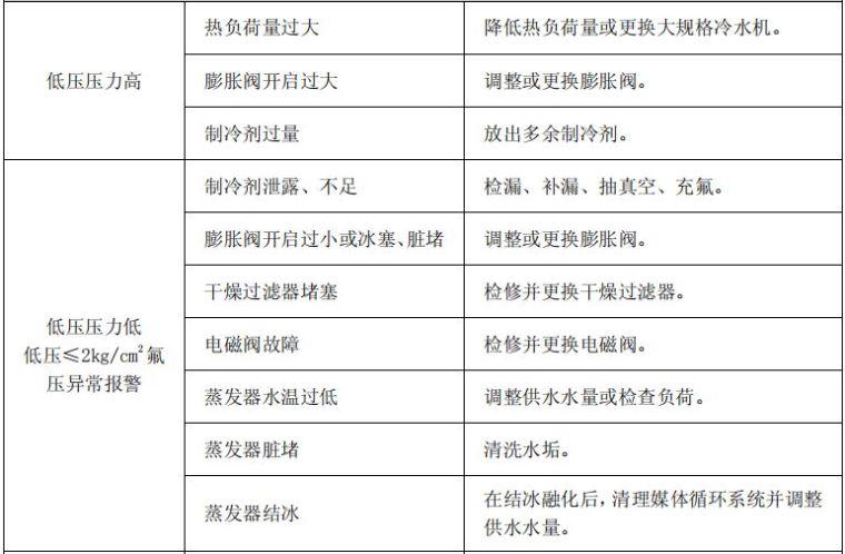 冷水机的工作原理、组成与故障分析~_5