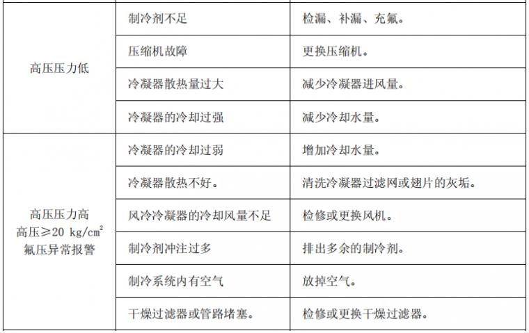 冷水机的工作原理、组成与故障分析~_6