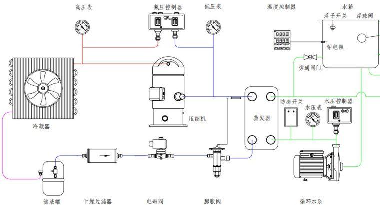 冷水机的工作原理、组成与故障分析~