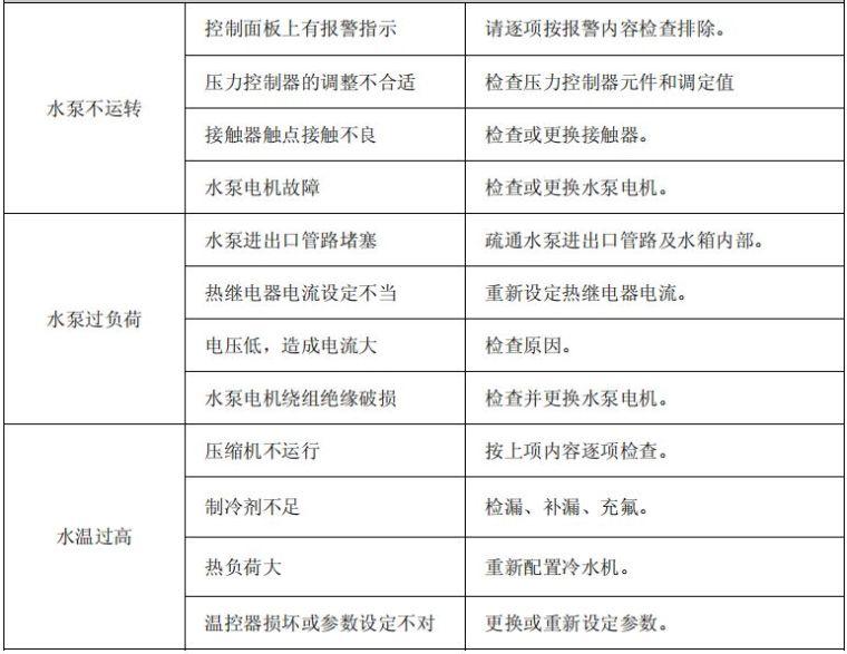 冷水机的工作原理、组成与故障分析~_9