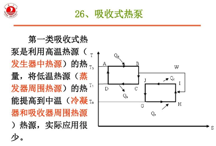 暖通空调冷热源重点内容分析