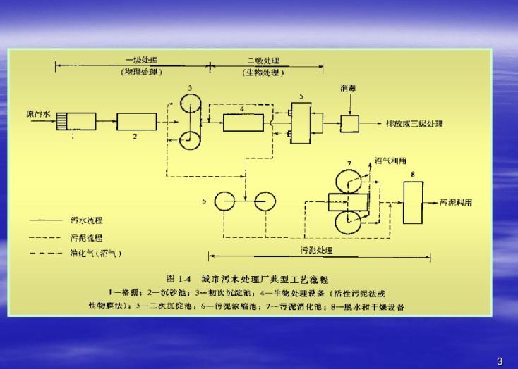 城市污水处理厂典型工艺流程