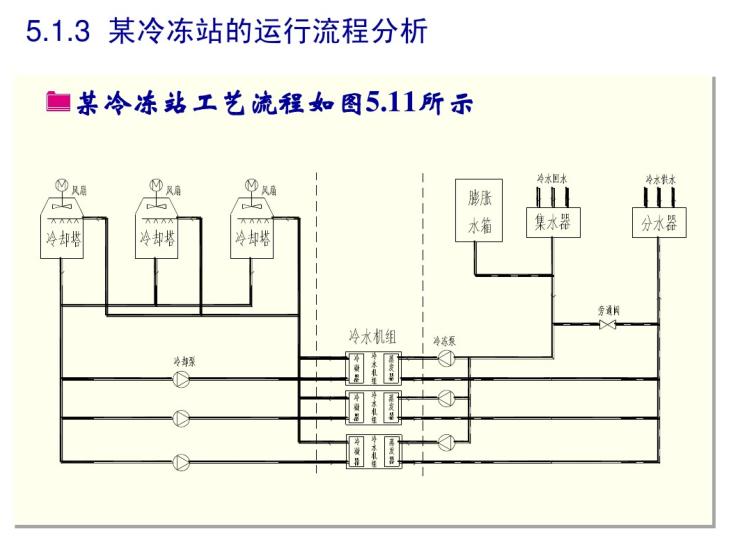 暖通空调冷热源系统的控制