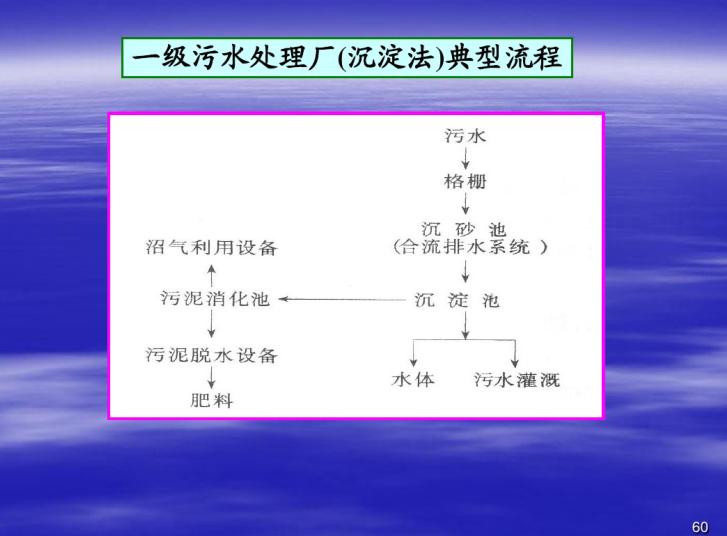 污水处理厂典型流程