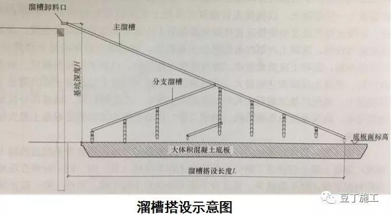 详细介绍6种地基与基础工程施工技术