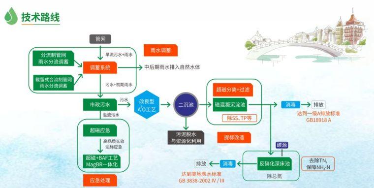 市政污水厂提标改造环能科技案例