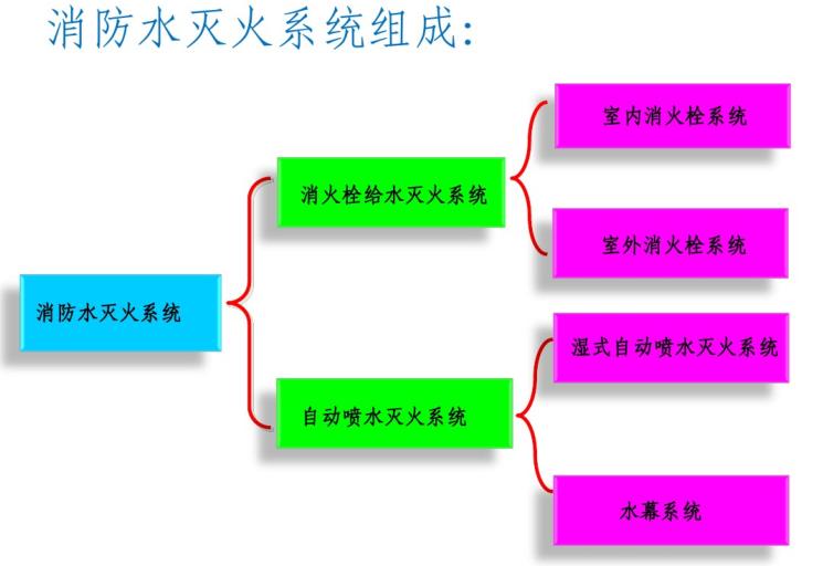 消防水灭火系统介绍图文