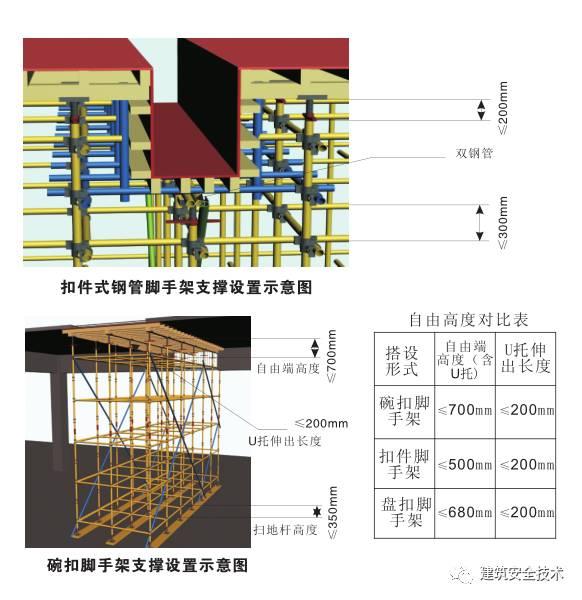 模板支撑体系10大方面安全设置要求,详细!_2
