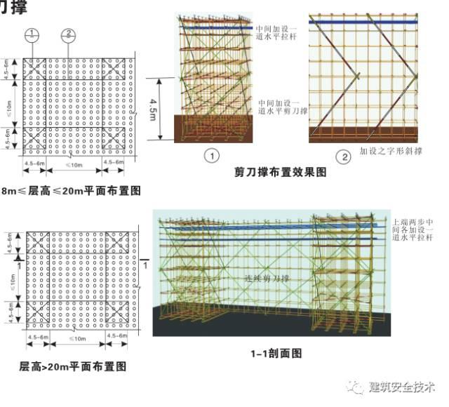 模板支撑体系10大方面安全设置要求,详细!_3