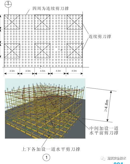 模板支撑体系10大方面安全设置要求,详细!_4