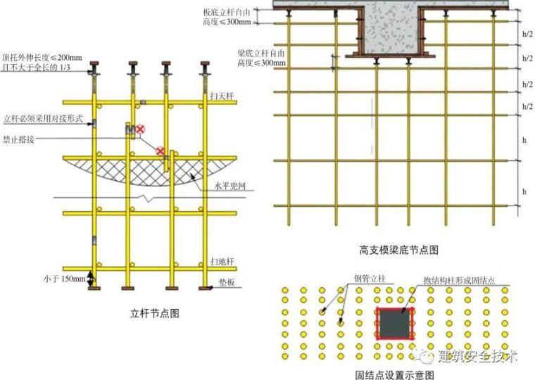 模板支撑体系10大方面安全设置要求,详细!_16