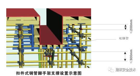 模板支撑体系10大方面安全设置要求,详细!_19