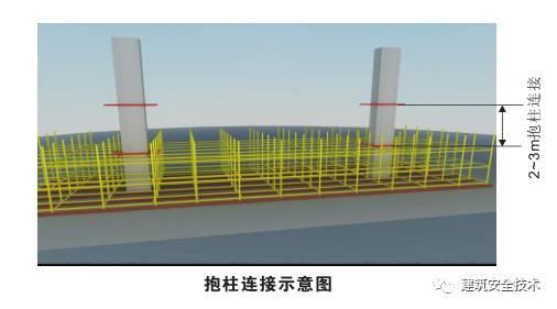 模板支撑体系10大方面安全设置要求,详细!_20
