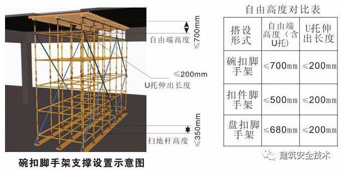 模板支撑体系10大方面安全设置要求,详细!_23