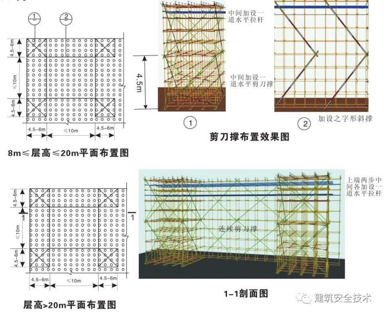 模板支撑体系10大方面安全设置要求,详细!_18