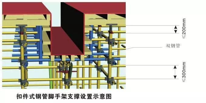 模板支撑体系10大方面安全设置要求,详细!_17